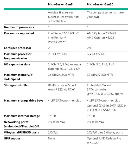 Серверы HPE ProLiant Gen8 и Gen9 vs. Gen10 - 8