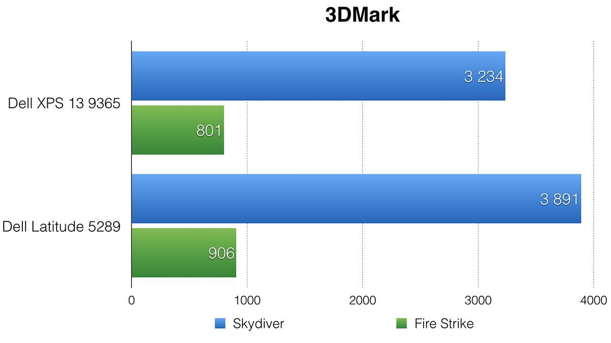 Dell XPS 13 9365: лёгкий трансформер на каждый день - 17