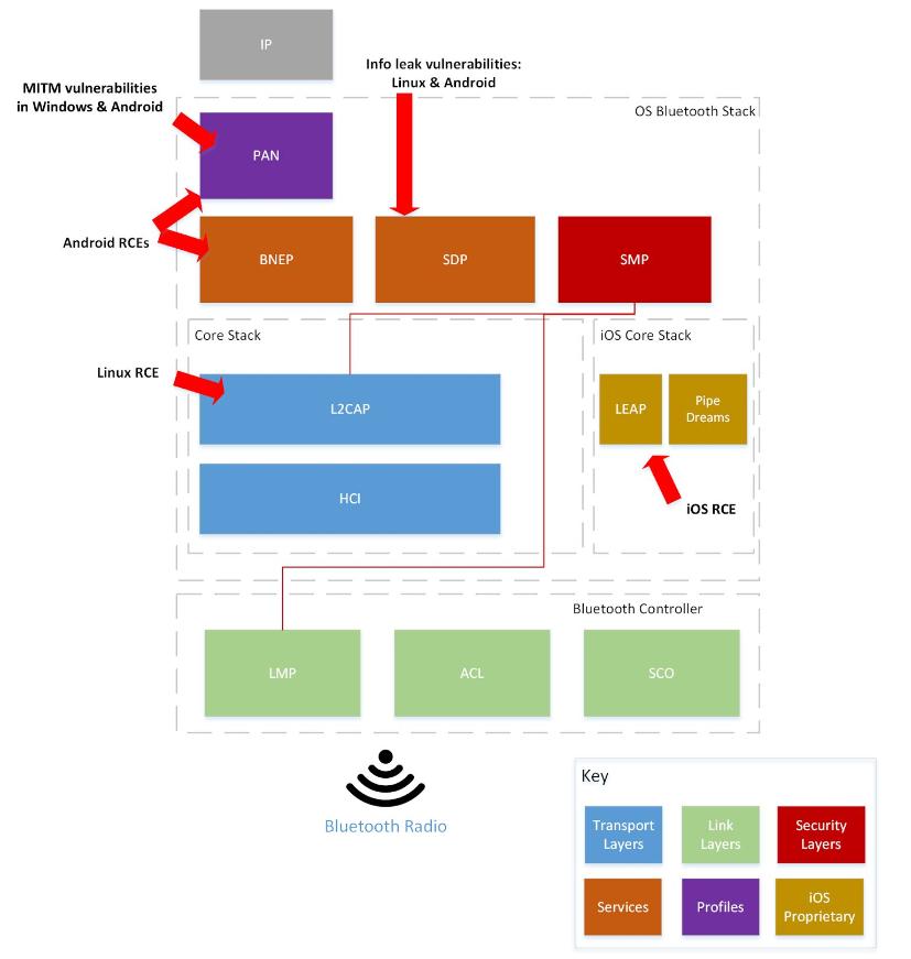 Security Week 37: Дружно выключаем Bluetooth, дыра в Tor на миллион, ботнеты на серверах Elasticsearch - 2