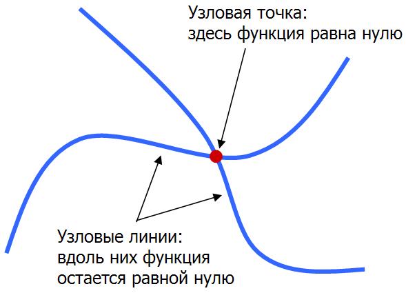 Фигуры Хладни и квантовый хаос - 25