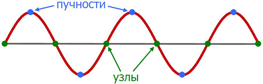 Фигуры Хладни и квантовый хаос - 3