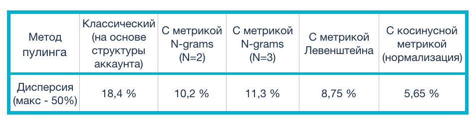 Использование различных метрик для кластеризации ключевых запросов - 127