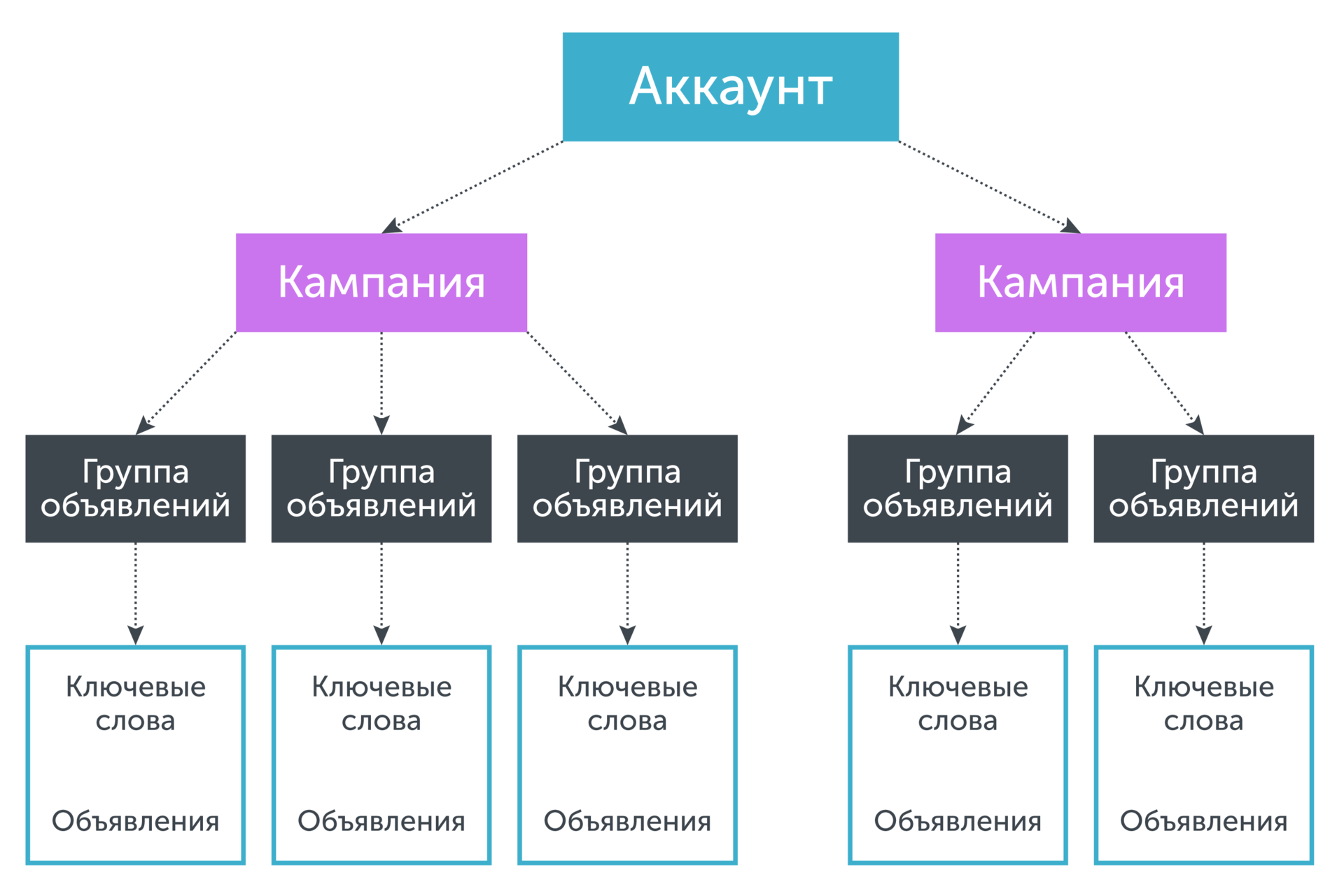 Использование различных метрик для кластеризации ключевых запросов - 35