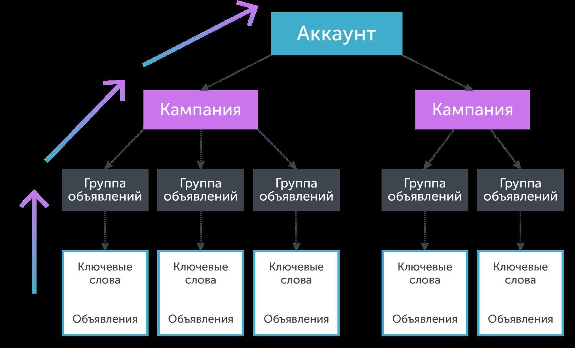 Использование различных метрик для кластеризации ключевых запросов - 36