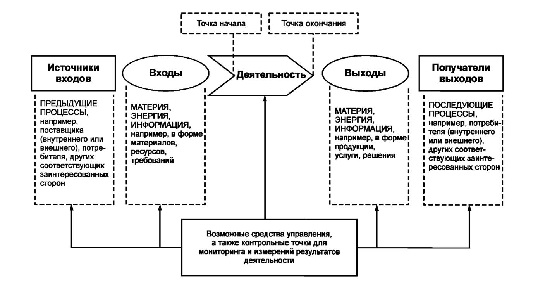 Как соответствовать требованиям к системе менеджмента качества по ISO 9001:2015 - 3