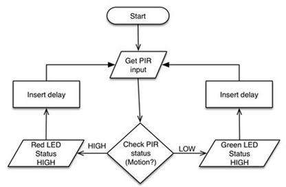 Методы разработки потока программного обеспечения датчиков движения, работающих с Arduino - 2