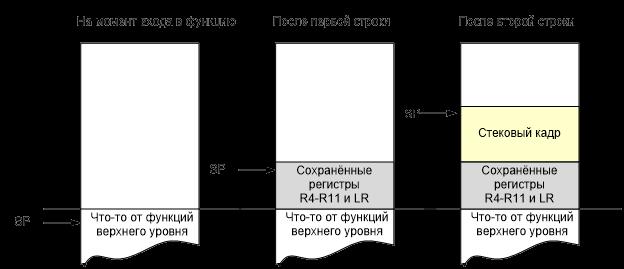 Рис. 2. Влияние преамбулы функции на стек