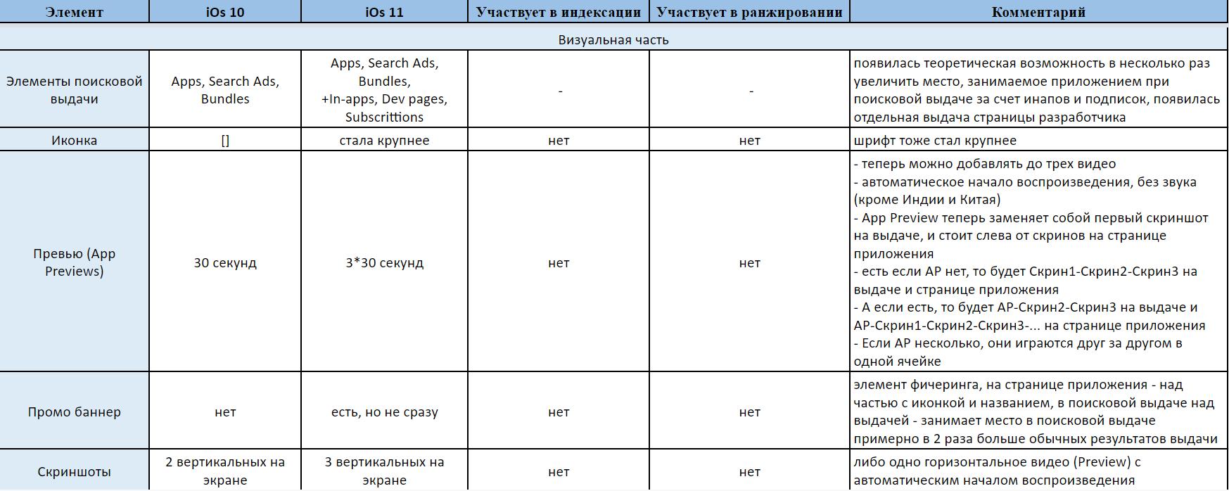 ASO в iOS 11: сводная таблица изменений - 2