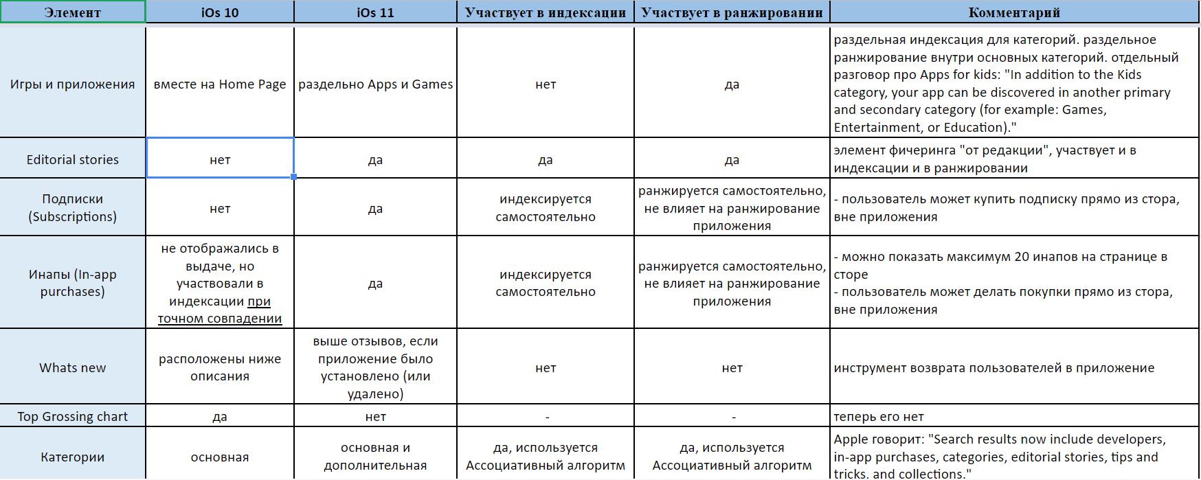 ASO в iOS 11: сводная таблица изменений - 3