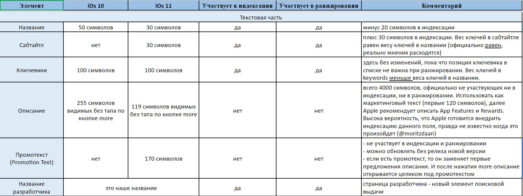 ASO в iOS 11: сводная таблица изменений - 1