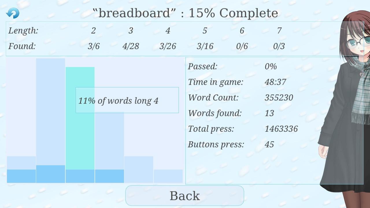 Wordlase, статистика