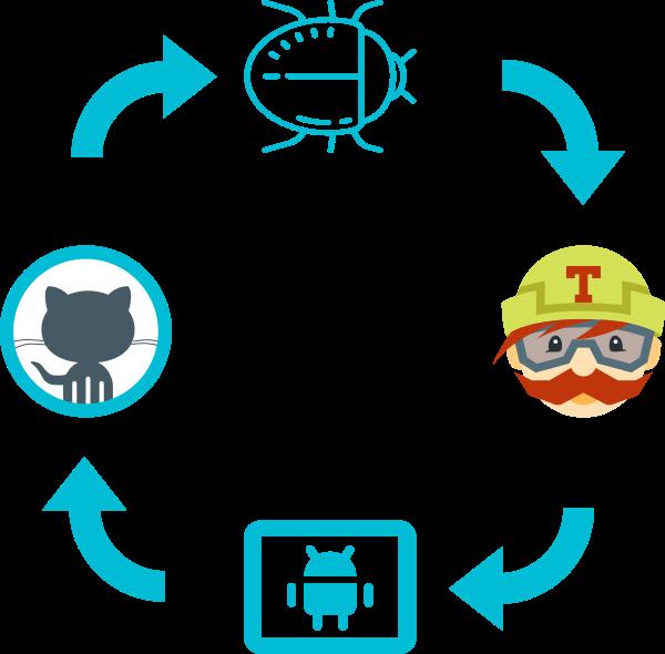 Travis CI: автоматическая загрузка собранных модулей на GitHub - 1