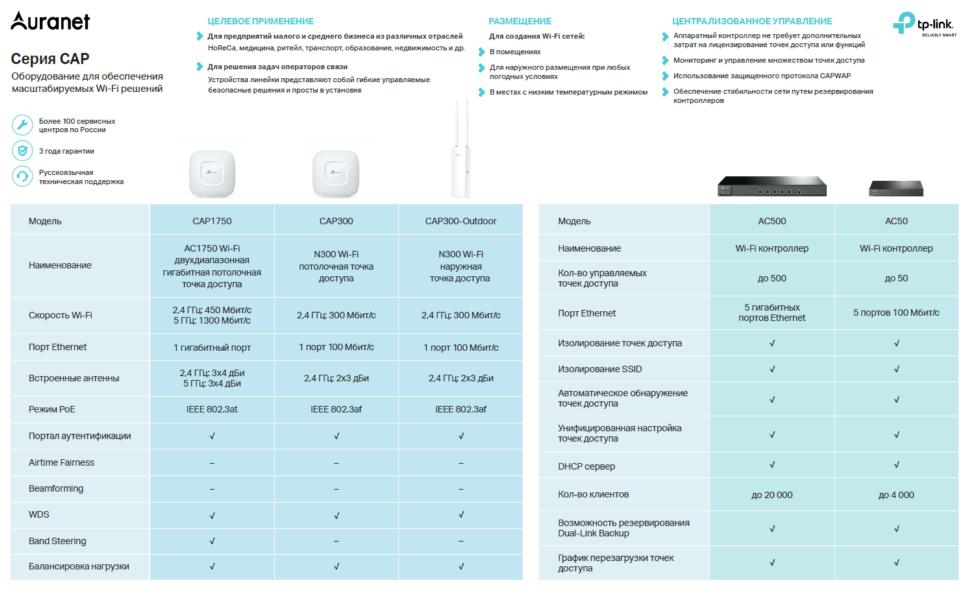Wi-Fi сети в ритейле: типовые сценарии и подбор оборудования - 3