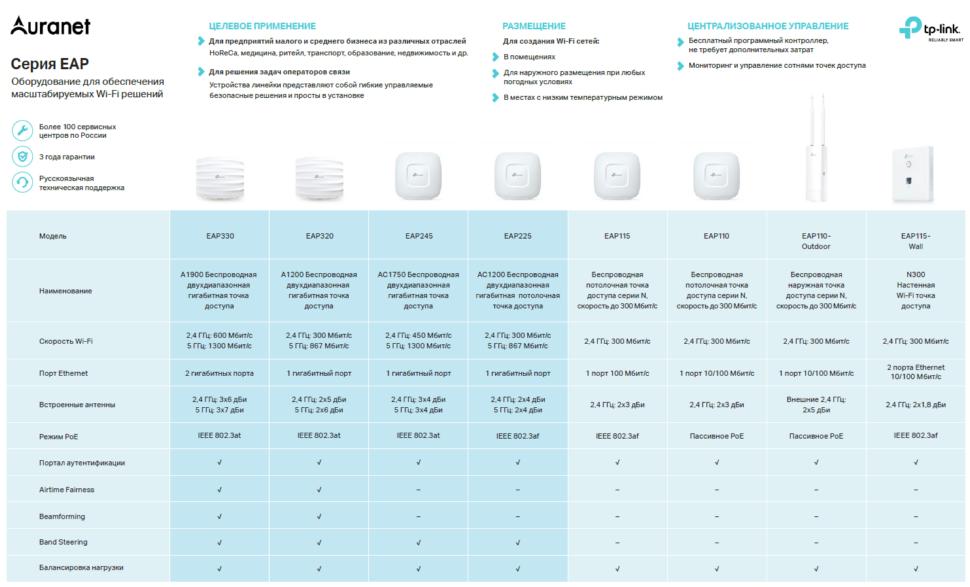 Wi-Fi сети в ритейле: типовые сценарии и подбор оборудования - 4