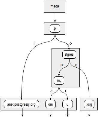 Индексы в PostgreSQL — 6 - 11