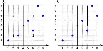 Индексы в PostgreSQL — 6 - 4