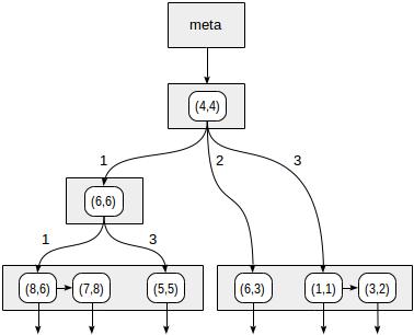 Индексы в PostgreSQL — 6 - 5