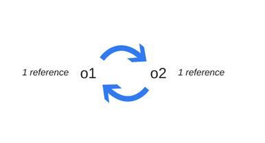 Как работает JS: управление памятью, четыре вида утечек памяти и борьба с ними - 4