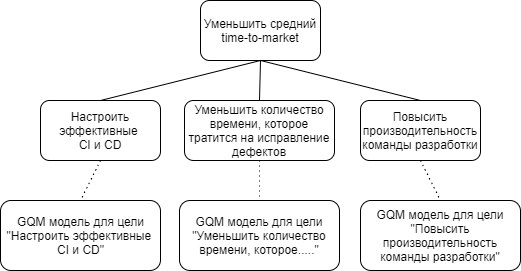 GQM_ex3