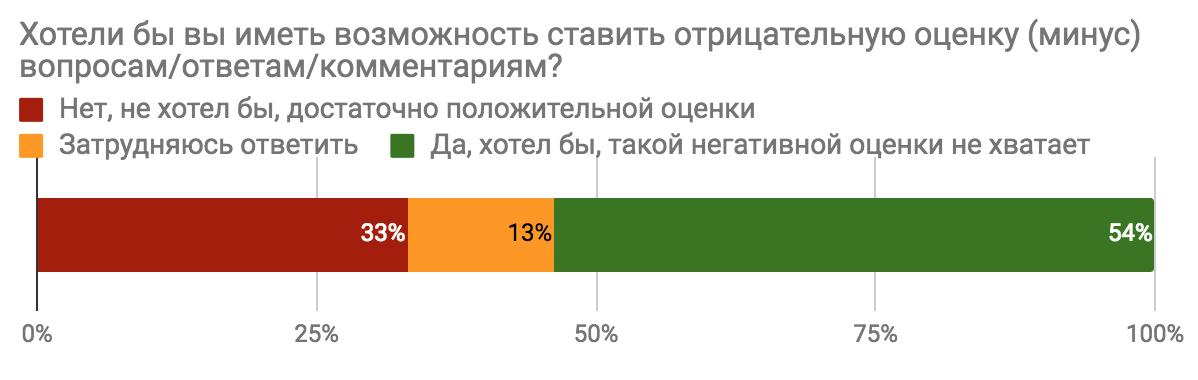 Результаты опроса «Каким бы вы хотели видеть Toster.ru?» - 4