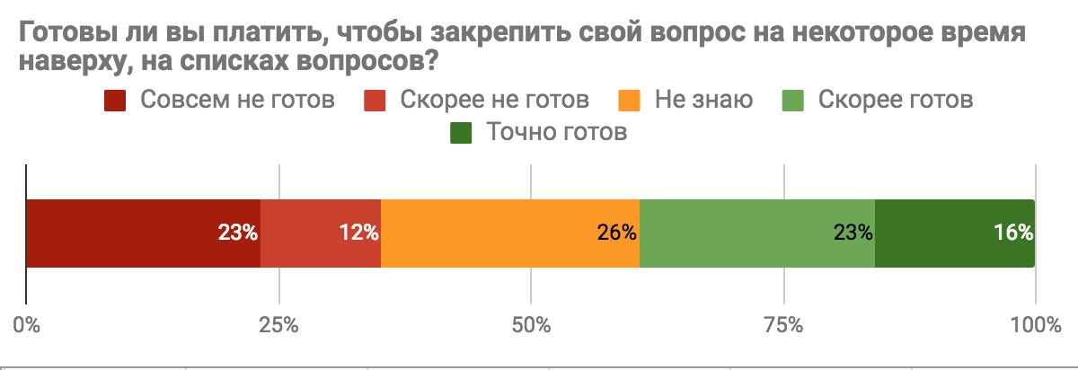 Результаты опроса «Каким бы вы хотели видеть Toster.ru?» - 5