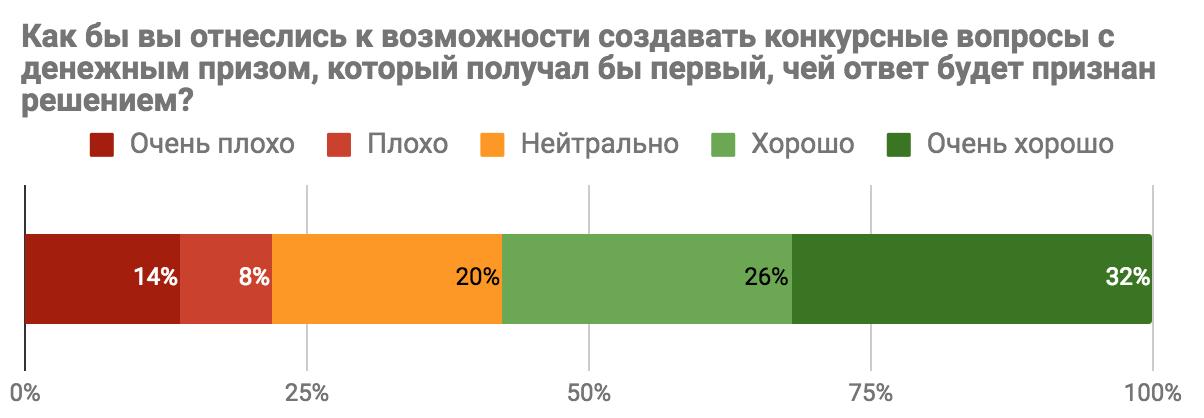 Результаты опроса «Каким бы вы хотели видеть Toster.ru?» - 6