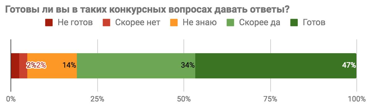 Результаты опроса «Каким бы вы хотели видеть Toster.ru?» - 7
