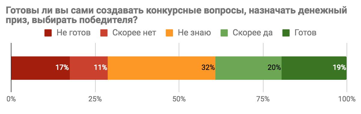 Результаты опроса «Каким бы вы хотели видеть Toster.ru?» - 8