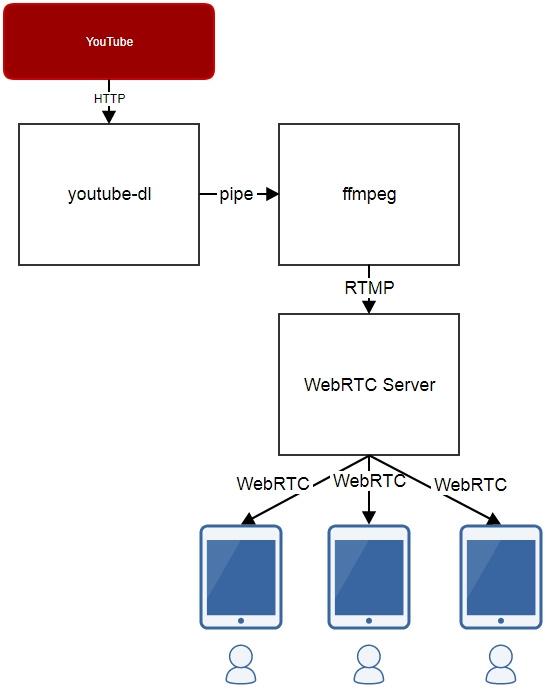 Тянем ролик с YouTube и раздаем по WebRTC в реалтайме - 2