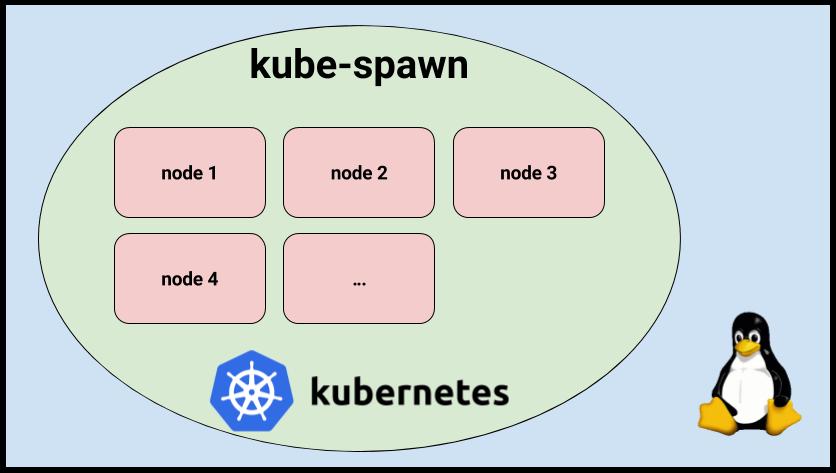 Знакомство с kube-spawn — утилитой для создания локальных Kubernetes-кластеров - 1