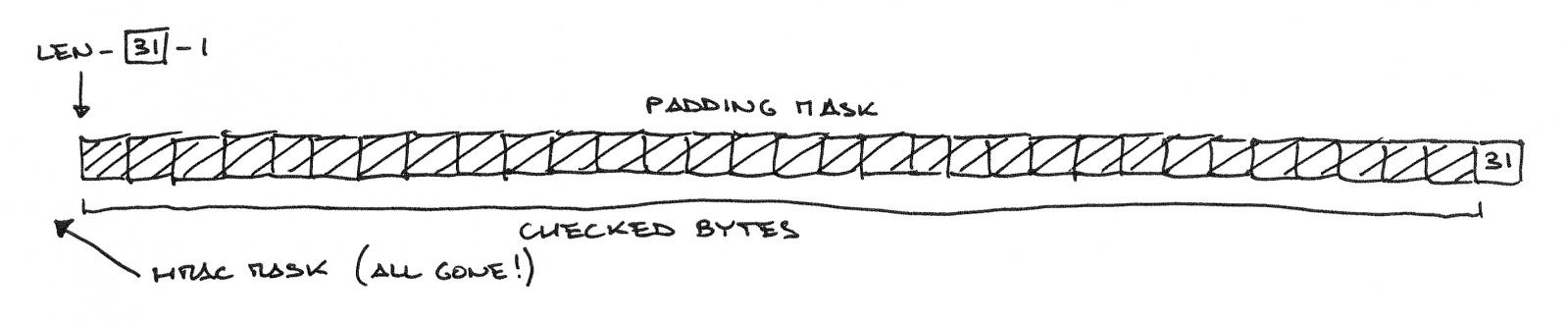Padding Oracle Attack: криптография по-прежнему пугает - 9
