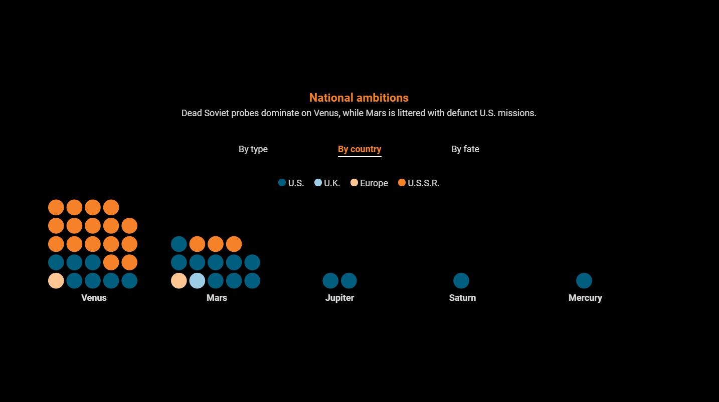 Инфографика: все 42 космических аппарата, похороненные на других планетах Солнечной системы - 2