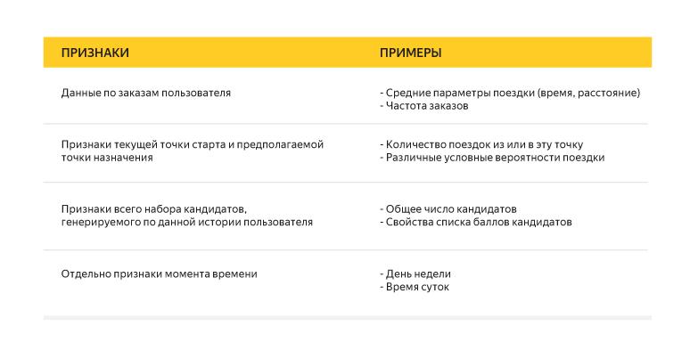 Как мы обучали приложение Яндекс.Такси предсказывать пункт назначения - 13