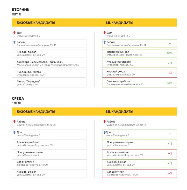 Как мы обучали приложение Яндекс.Такси предсказывать пункт назначения - 14
