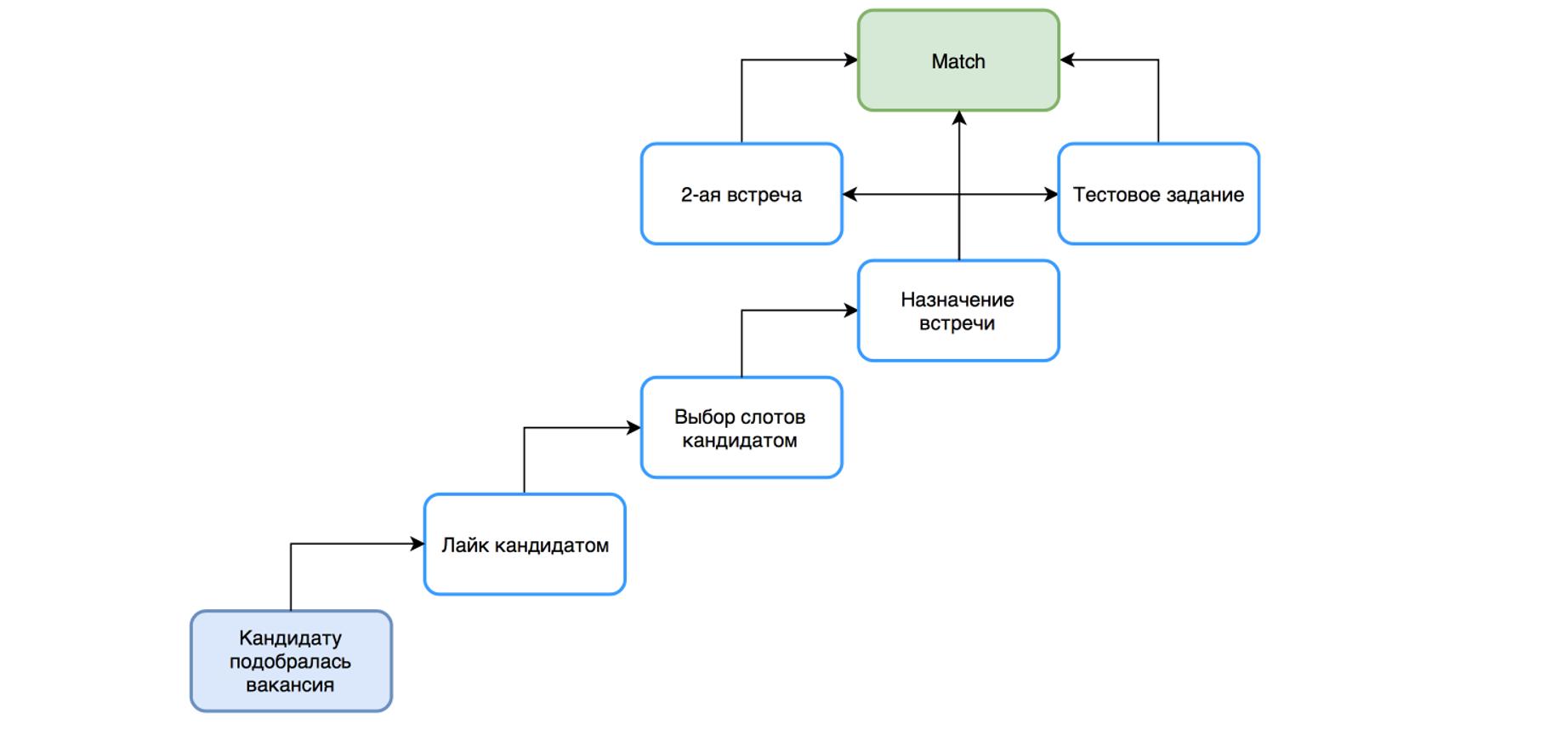 Как увеличить показатели сервиса в 7 раз за три месяца с помощью HADI-циклов и приоритизации гипотез - 5