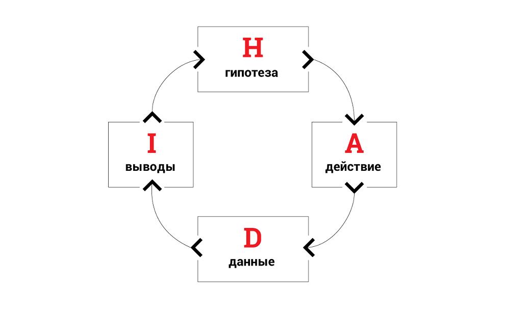 Как увеличить показатели сервиса в 7 раз за три месяца с помощью HADI-циклов и приоритизации гипотез - 6