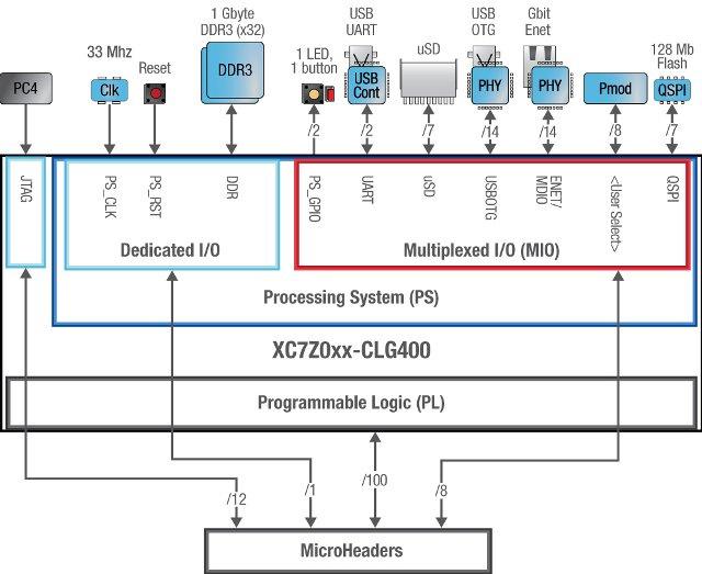 Обзор плат на SoC ARM+FPGA. Часть первая. Мир Xilinx - 12