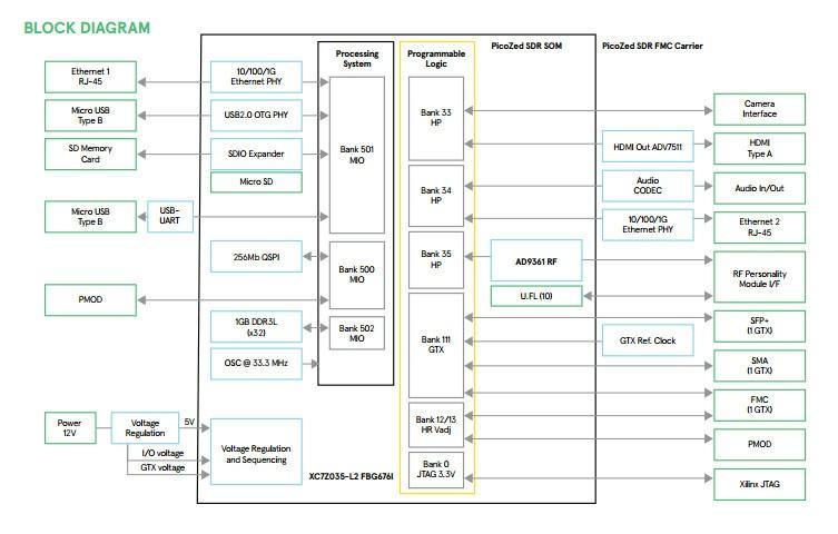 Обзор плат на SoC ARM+FPGA. Часть первая. Мир Xilinx - 20