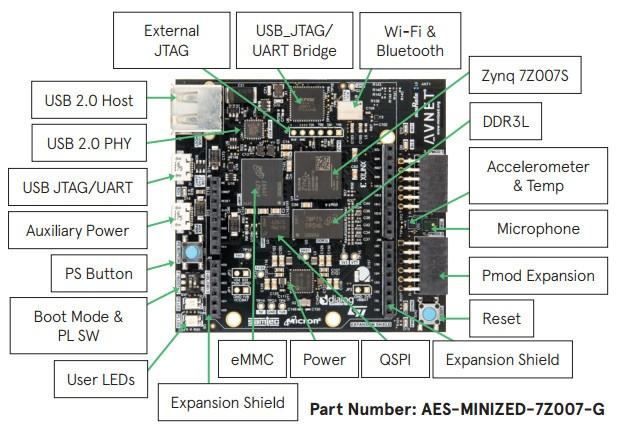 Обзор плат на SoC ARM+FPGA. Часть первая. Мир Xilinx - 26