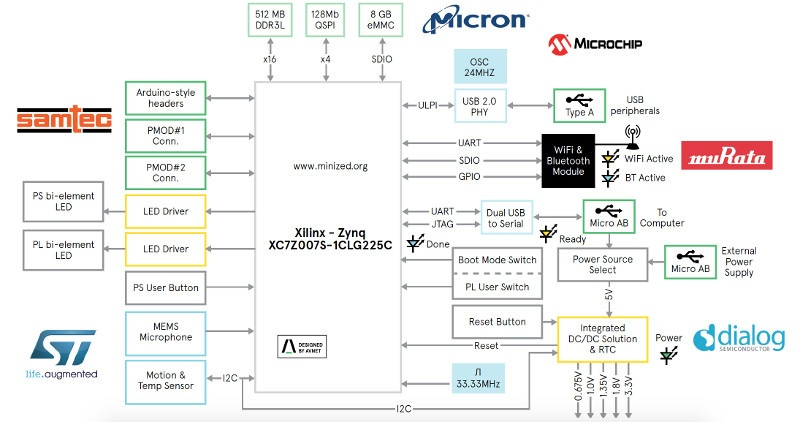 Обзор плат на SoC ARM+FPGA. Часть первая. Мир Xilinx - 27