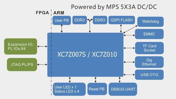 Обзор плат на SoC ARM+FPGA. Часть первая. Мир Xilinx - 29