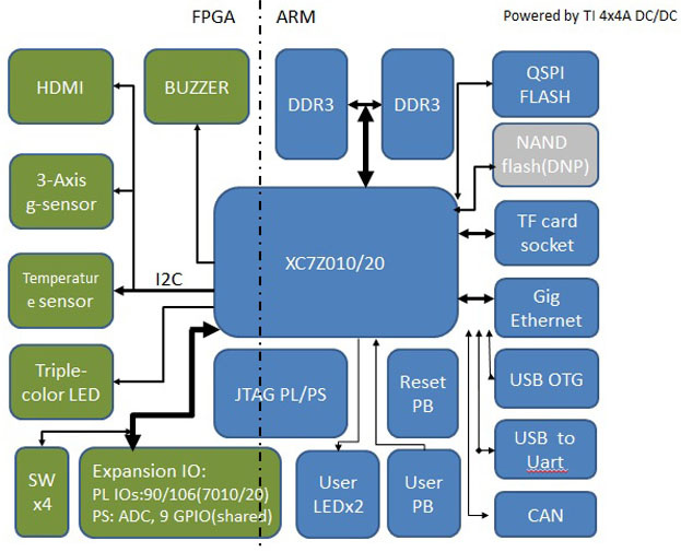 Обзор плат на SoC ARM+FPGA. Часть первая. Мир Xilinx - 31
