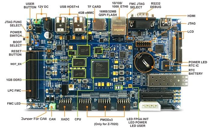 Обзор плат на SoC ARM+FPGA. Часть первая. Мир Xilinx - 33