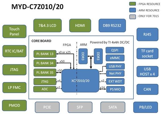 Обзор плат на SoC ARM+FPGA. Часть первая. Мир Xilinx - 34