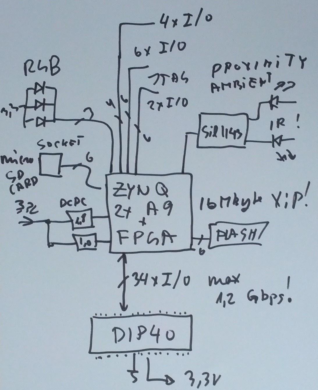 Обзор плат на SoC ARM+FPGA. Часть первая. Мир Xilinx - 36