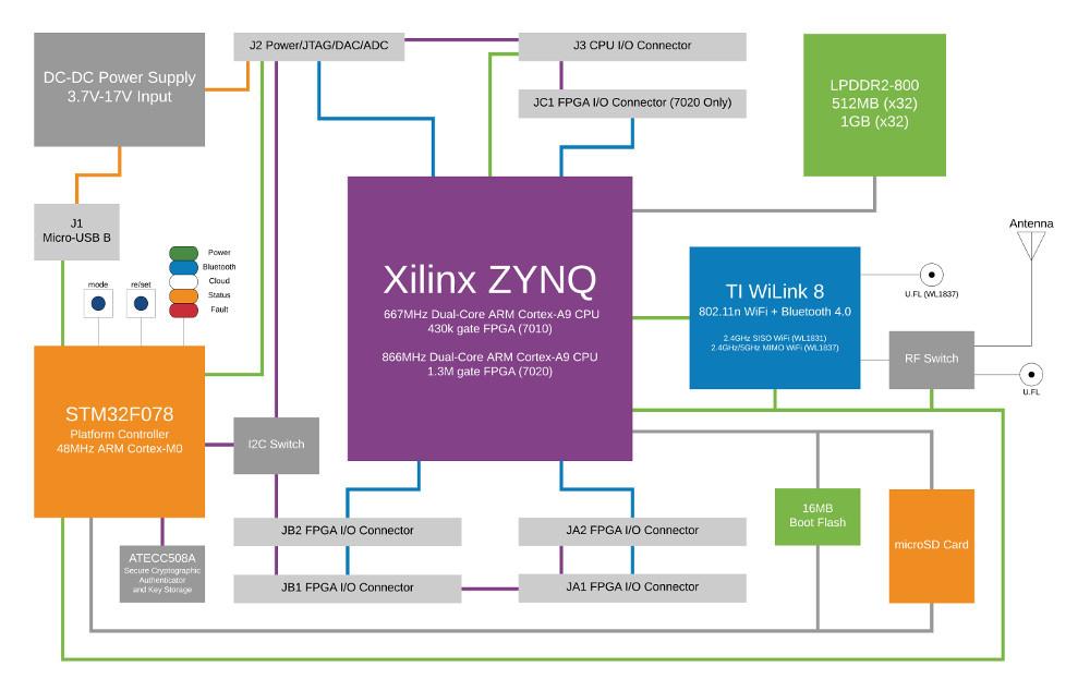Обзор плат на SoC ARM+FPGA. Часть первая. Мир Xilinx - 43