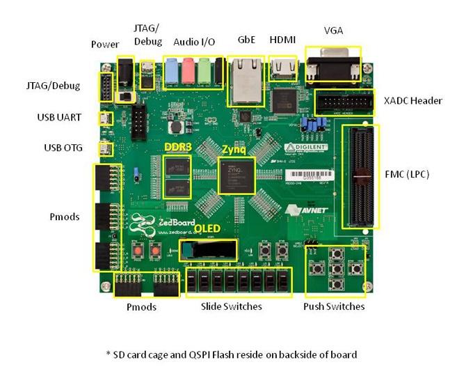 Обзор плат на SoC ARM+FPGA. Часть первая. Мир Xilinx - 5