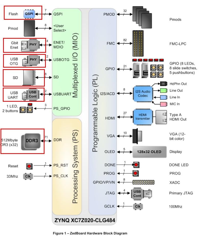 Обзор плат на SoC ARM+FPGA. Часть первая. Мир Xilinx - 6