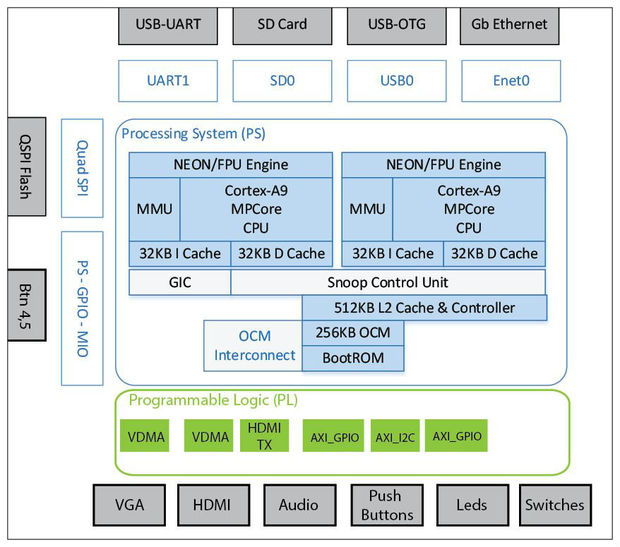 Обзор плат на SoC ARM+FPGA. Часть первая. Мир Xilinx - 8