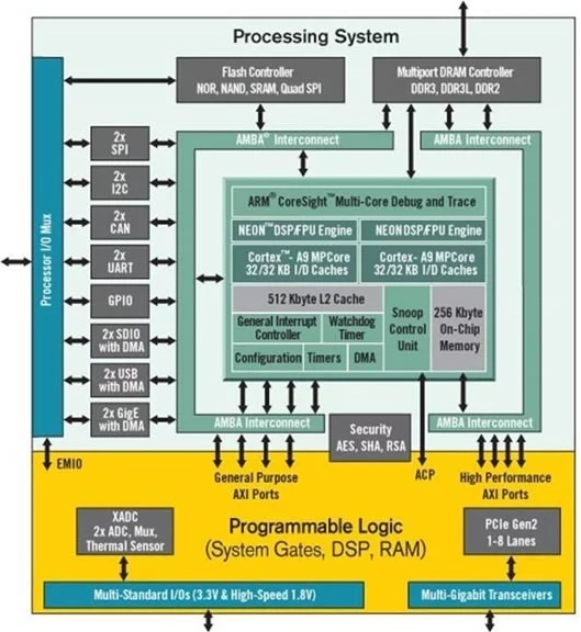 Обзор плат на SoC ARM+FPGA. Часть первая. Мир Xilinx - 1